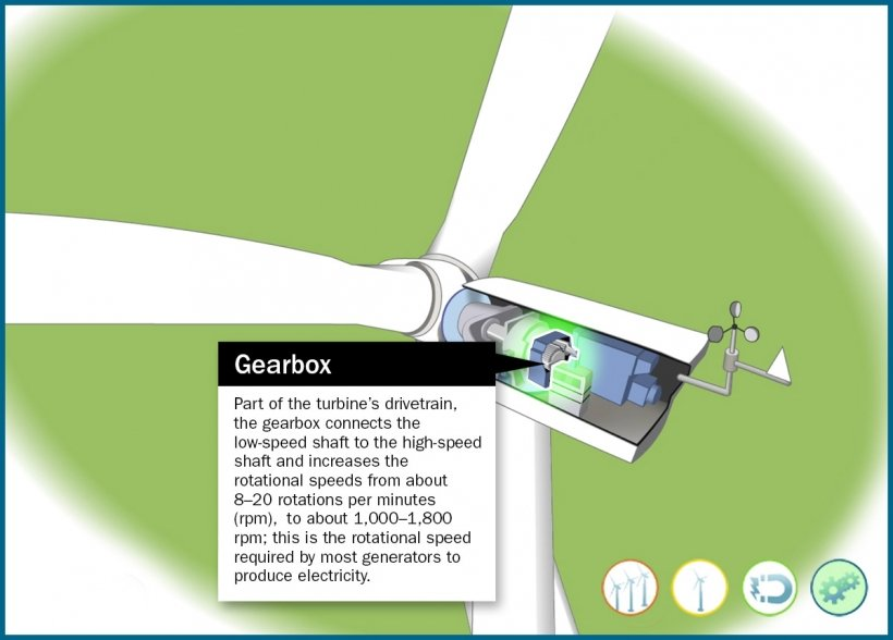 Still frame of an illustrated wind turbine gearbox highlighted in an animation window.