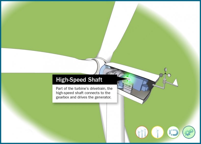 Still frame of an illustrated wind turbine high-speed shaft highlighted in an animation window.