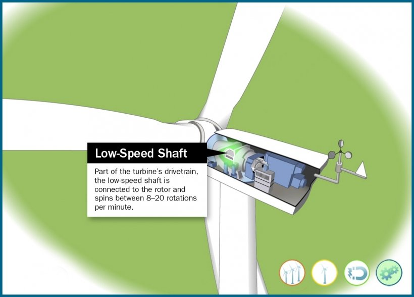 Still frame of an illustrated wind turbine low-speed shaft highlighted in an animation window.
