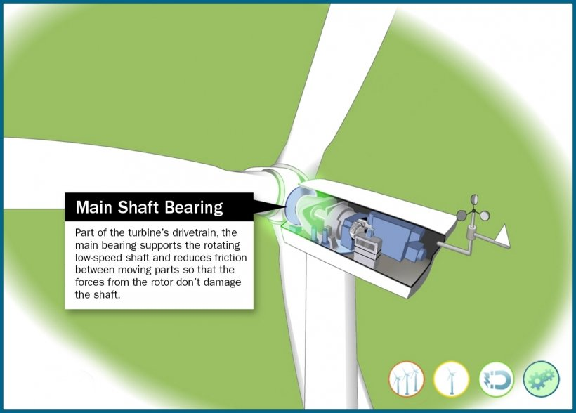 Still frame of an illustrated wind turbine main shaft bearing highlighted in an animation window.