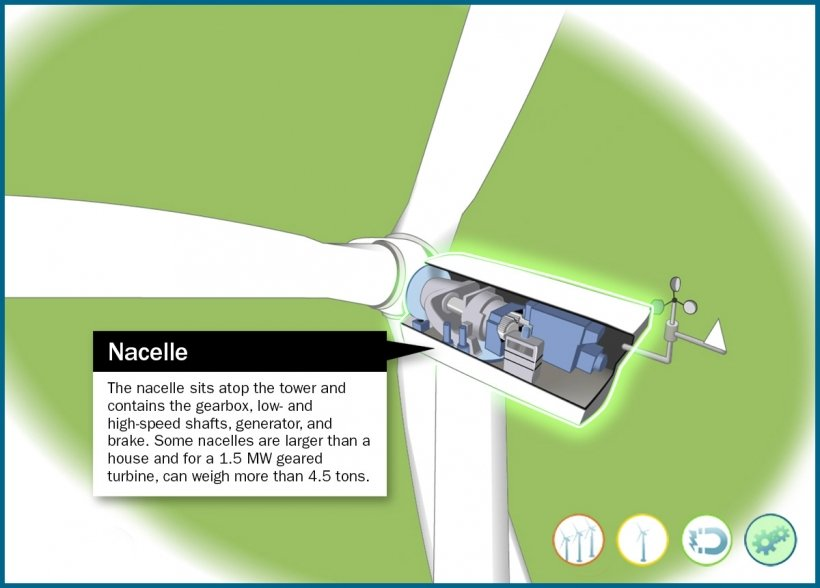 Still frame of an illustrated wind turbine nacelle highlighted in an animation window.