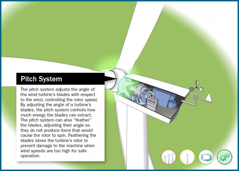 Still frame of an illustrated wind turbine pitch system on a wind turbine highlighted in an animation window.