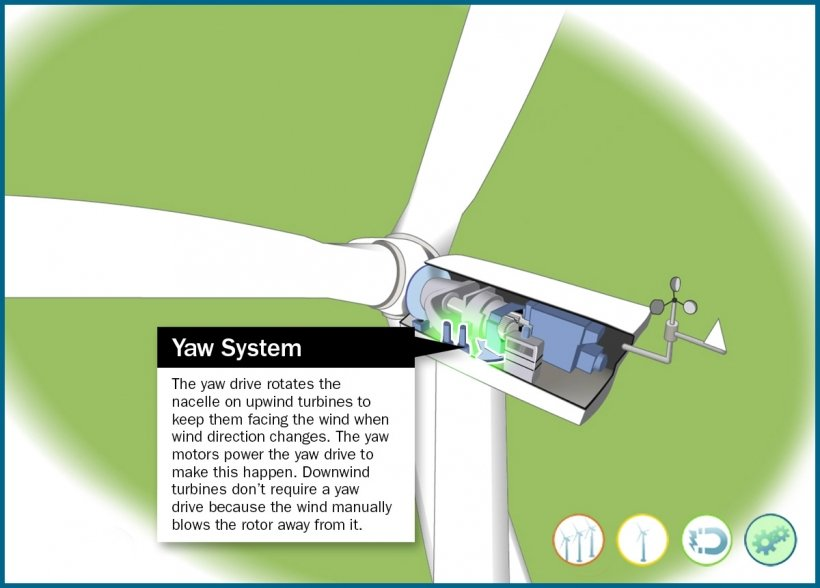 Still frame of an illustrated wind turbine yaw system highlighted in an animation window.
