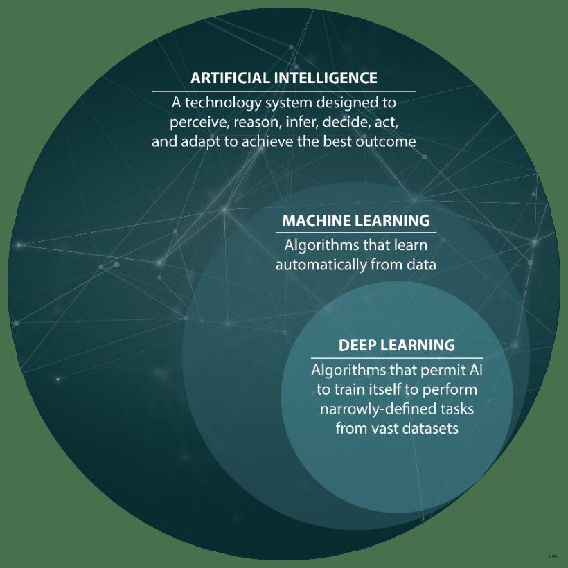 Neural networks diagram
