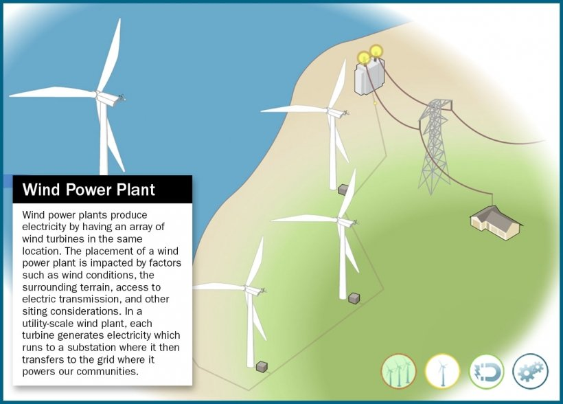 Screen capture of the wind plant view of the How Wind Turbines work animation.