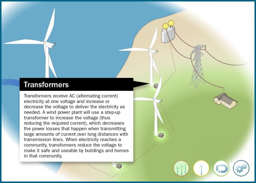 Still frame of a wind power illustration in both land-based and offshore contexts with the transformers highlighted in an animation window.