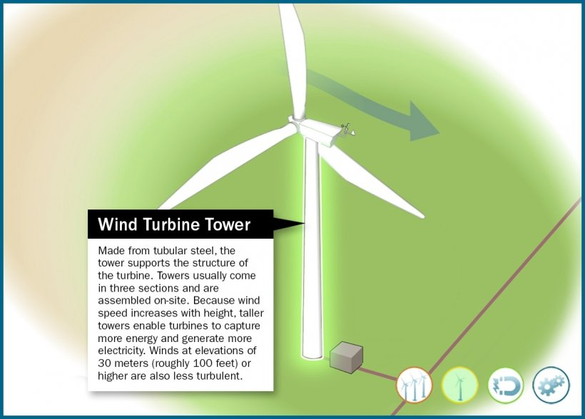 Still frame of an illustrated turbine highlighting the turbine's tower in an animation window.