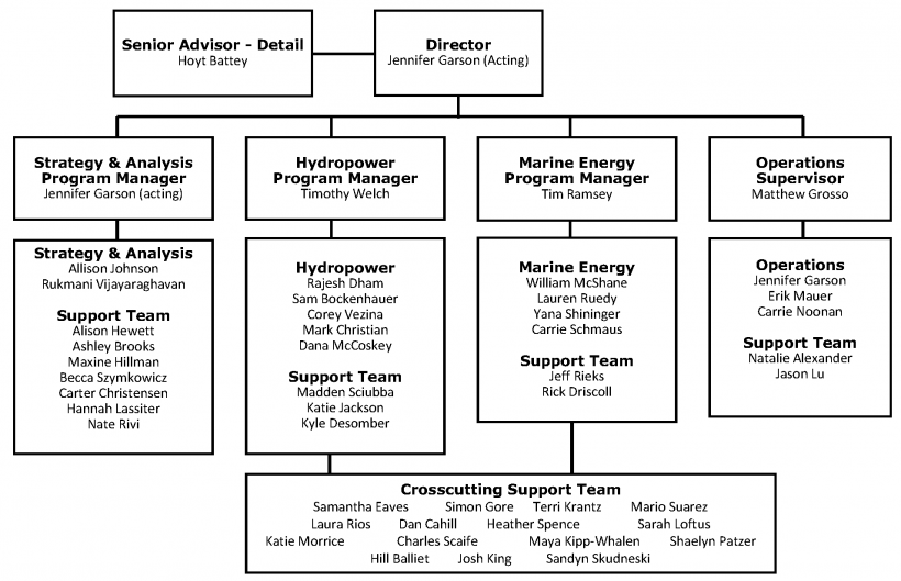 Org chart of the WPTO team.