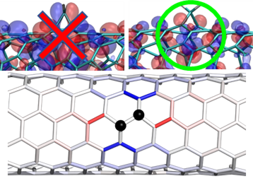 The introduction of controlled divalent bonds stabilizes the creation of potential energy wells (top), particularly along specific carbon atoms structures on the nanotube surface (bottom).