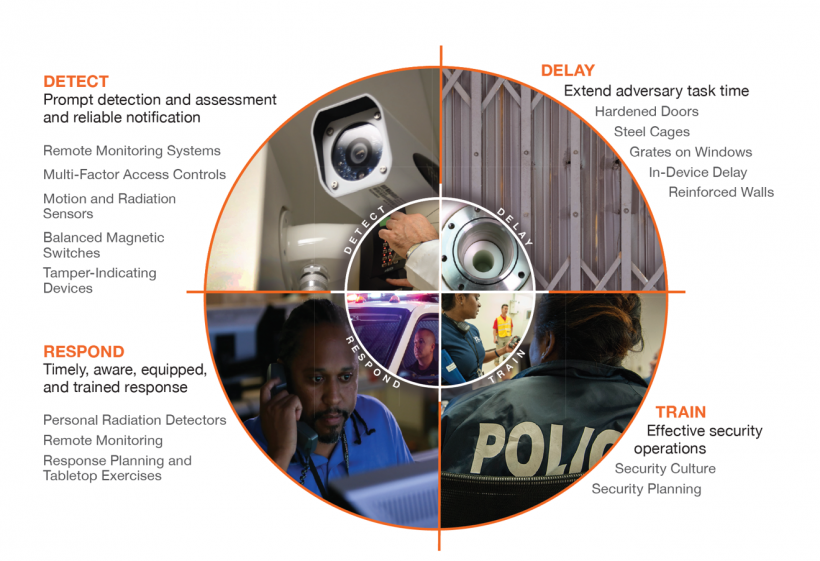 Office of Radiological Security graphic