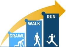 A rising three bar graph. the bars are labeled crawl, walk, and run and each bar has a figure in each stage of movement.