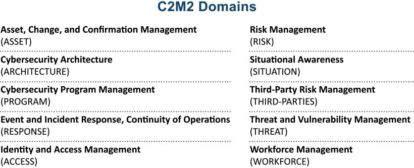 This is a list c2m2 domains. This list is as follows: Asset change and confirmation management (asset), Cybersecurity architecture (Architecture), cybersecurity program management (program), event and incident response continuity of operations (response), identity and access management (access), risk management (risk), situation awareness (situation), third-party risk management (third-parties), threat and vulnerability management (threat), workforce management (workforce)