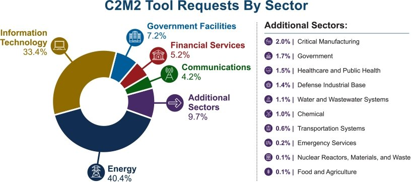 This is a graph labeled C2M2 Tool requests by sector. A pie chart outlines the top five sectors: (40.4%) energy, (33.4%) information technology, (7.2%) government facilities, (5.2%) financial services, and (4.2%) communications.