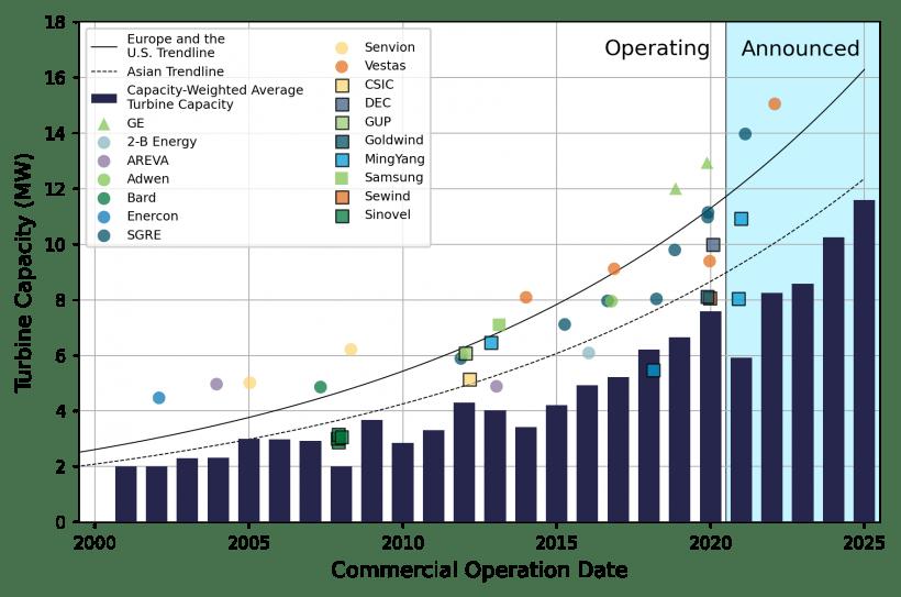 Turbine capacity trends (in MW) through 2026.