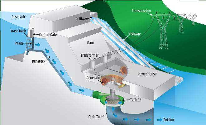 Illustration of an impoundment hydrodam.