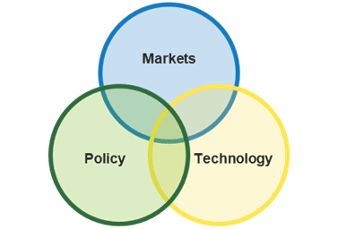 A venn diagram between markets, policy, and technology