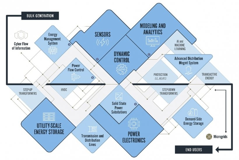 This infographic outlines the path from Bulk Generation all the way to the end users.
