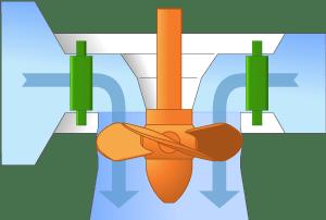 Illustration of a Kaplan turbine.