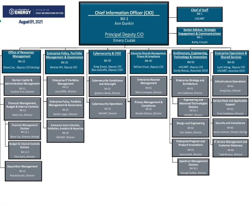 OCIO Org Chart as of 8/1/2021