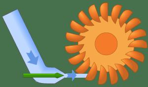Illustration of a pelton turbine.