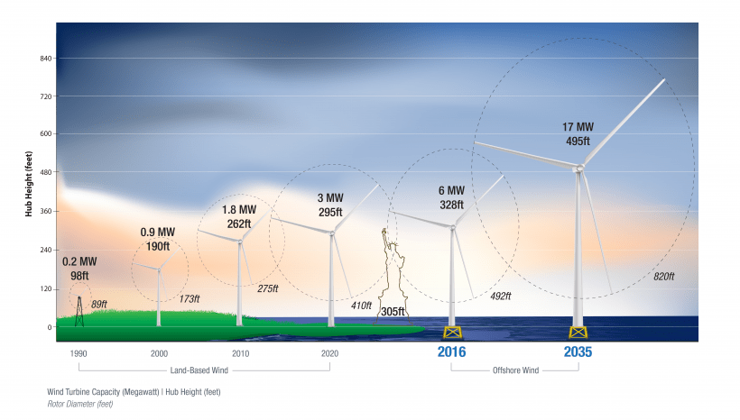 Illustration of increasing turbine heights and blades lengths over time