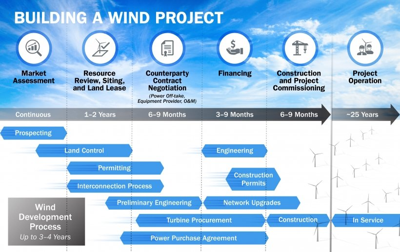 A graphic showing the stages of a wind energy project, including market assessment, resource review, counterparty contract negotiation, financing, construction and project commissioning, and project operation.