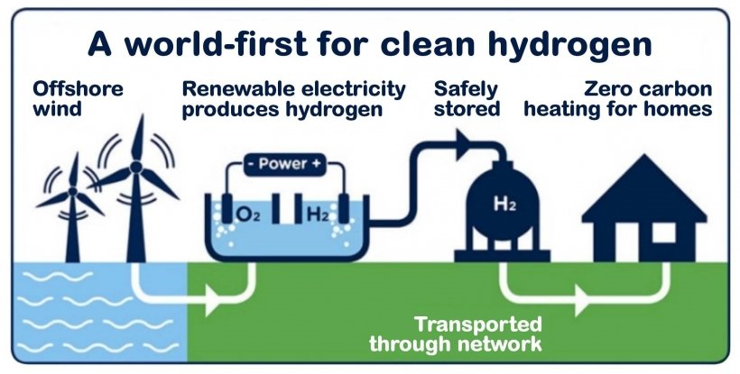 A world-first for clean hyydrogen