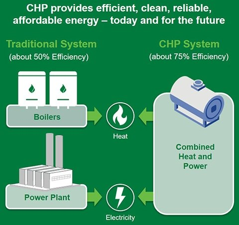 Graphic: CHP provides efficient, clean, reliable today and for the future. A traditional system of boilers and power plant on the left (50% efficiency), and a CHP system on the right (75% efficiency).