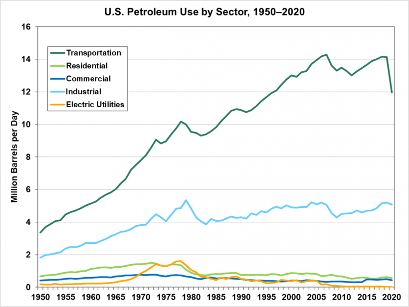 U.S. Petroleum Use by Sector from 1950 to 2020