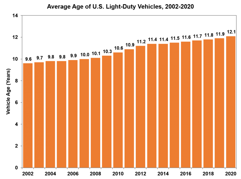 Average Age of U.S. Light Duty Vehicles from 2002 to 2020