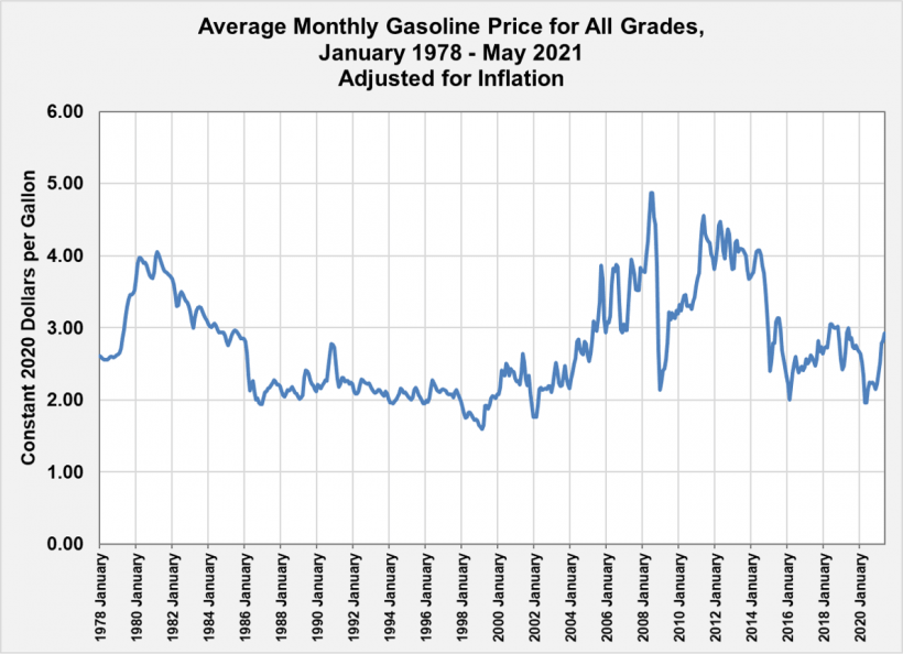 Average Monthly Gasoline Price for All Grades from January 1978 to May 2021 - Adjusted for Inflation