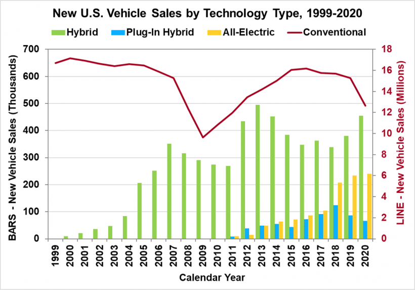 New U.S. Vehicle Sales by Technology Type from 1999 to 2020. Technology types include hybrid, plug-in hybrid, all-electric, and conventional.