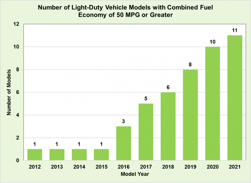 Number of Light-Duty Vehicle Models with Combined Fuel Economy of 50 MPG or Greater