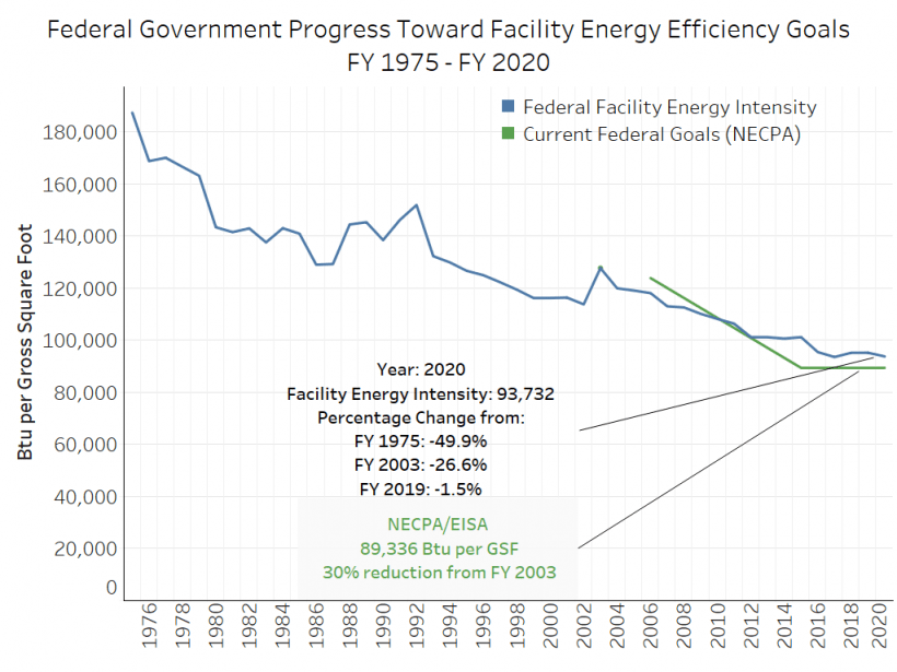 Graph showing FEMP facility energy efficiency goals