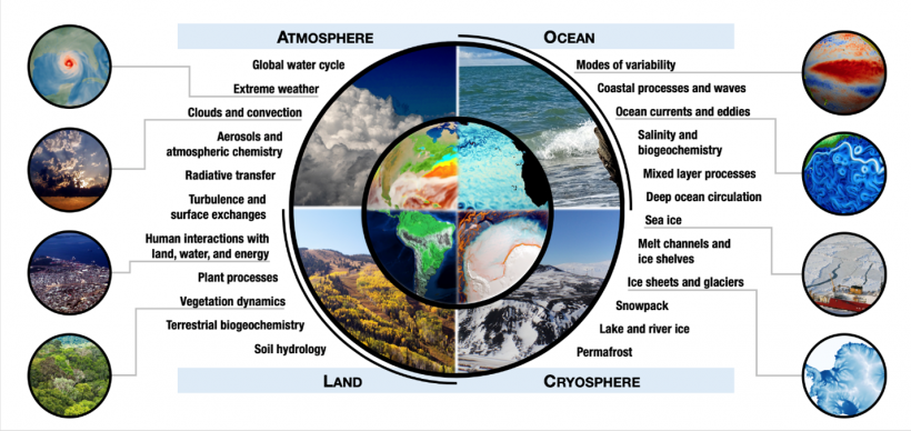 Earth system models include many interdependent components and processes to help us understand our planet.