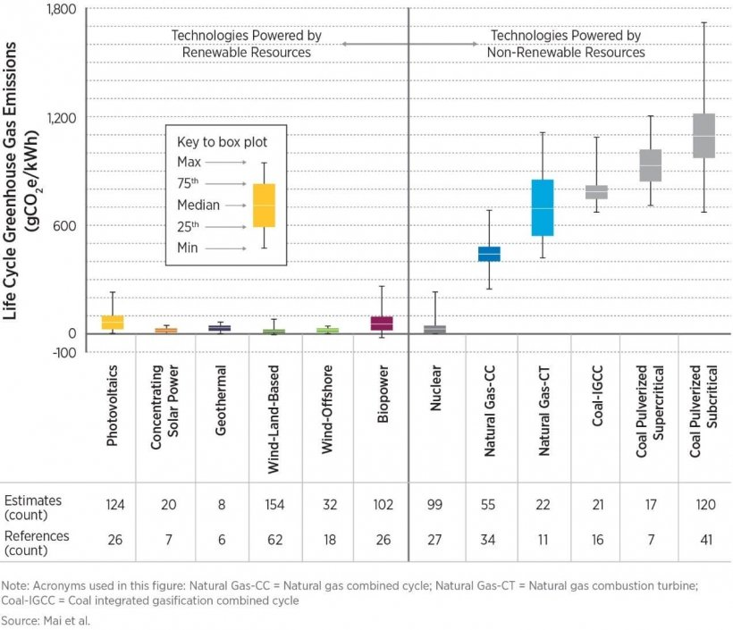 Chart showing estimates of life cycle greenhouse gas emissions from electricity-generation technologies