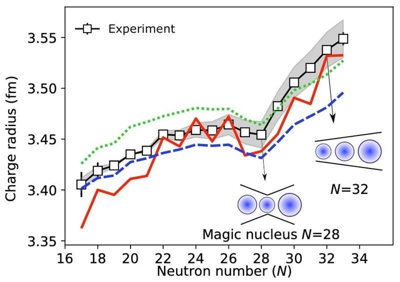 Measured potassium isotopes charge radii (squares linked by black lines) compared to predictions by coupled-cluster theory (blue and green lines) and density functional theory (red line). Blue circles show the kink in charge radius at number 28 but not 32.