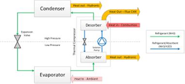 Absorption_Heat_Pump_Cycle