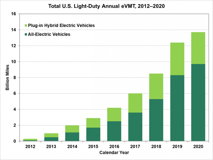 Total U.S. Light-Duty Annual eMVT, 2012-2020