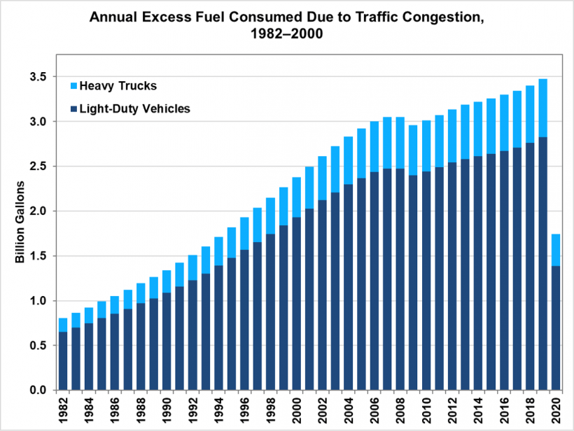 Annual Excess Fuel Consumed Due to Traffic Congestion, 1982-2000