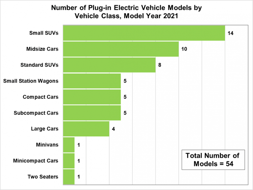 Number of Plug-in Electric Vehicle Models by Vehicle Class, Model Year 2021