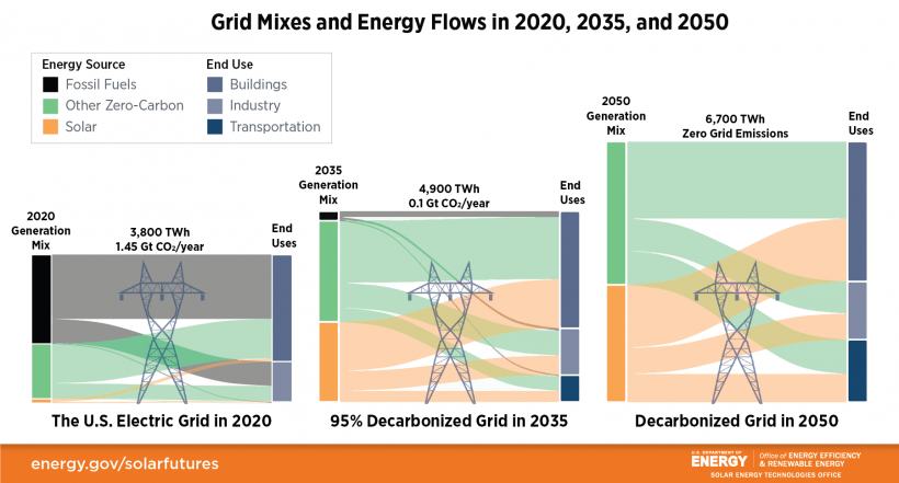 Sankey diagrams depicting how the sources of energy in the U.S. electric grid will change from 2020-2050