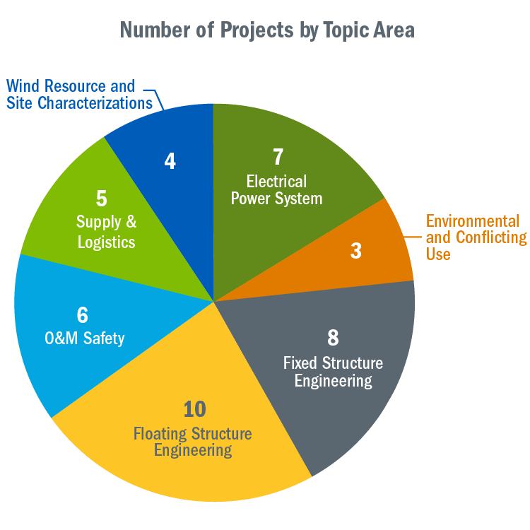 A pie chart that shows the number of projects funded by the NOWRDC in seven topic areas.