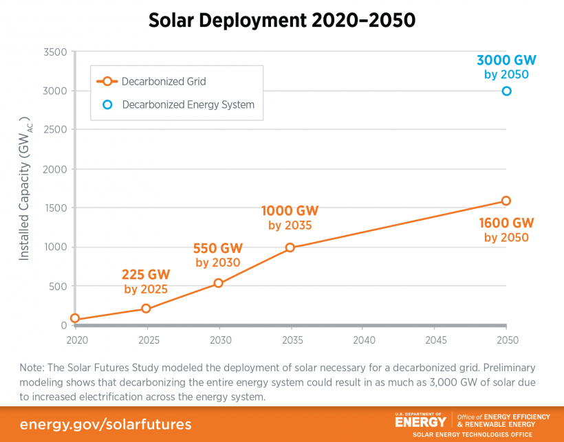 Line chart showing how deployment of solar energy will increase from 2020 - 2050 to achieve a decarbonized grid