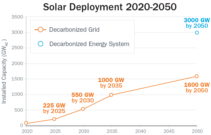 Line chart showing how the Solar Futures Study predicts that solar deployment will grow from 2020-2050