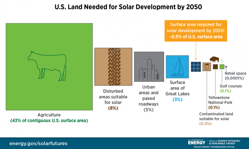 Graphic comparing the amount of land in the U.S. dedicated to different uses compared to the amount of land needed for solar