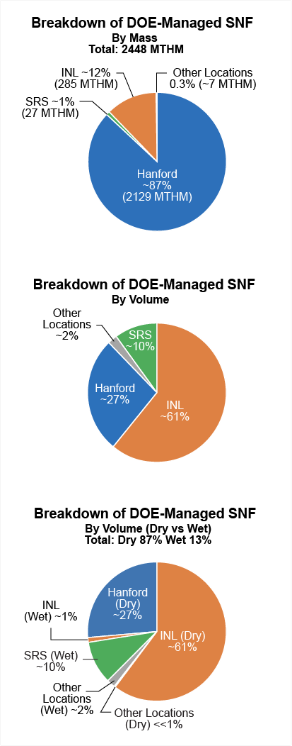 Spent Nuclear Fuel Pie Charts by mass and volume
