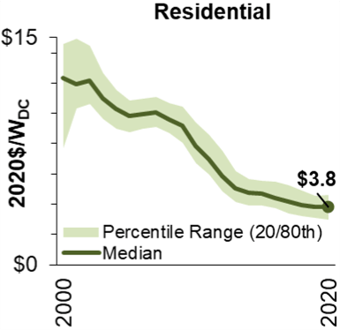 Line chart of the cost of residential solar versus time showing how costs have decreased signficantly
