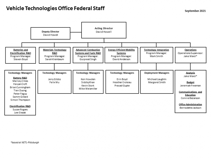 Vehicle Technologies Office Federal Staff