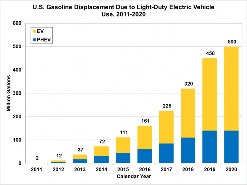 U.S. Gasoline Displacement Due to Light-Duty Electric Vehicle Use, 2011 - 2020
